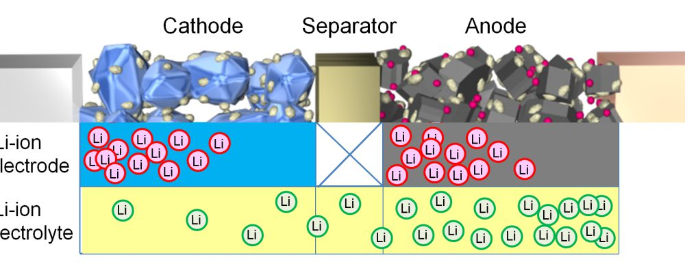 Li-ion Deviation in Electrolyte During Battery Discharge
