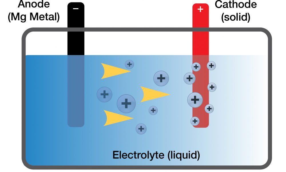 Battery 101 ? Watts an Electrolyte Anyway?