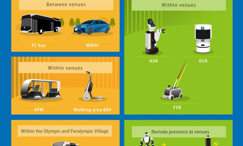 Toyota_Tokyo_2020_Mobility_Infographic