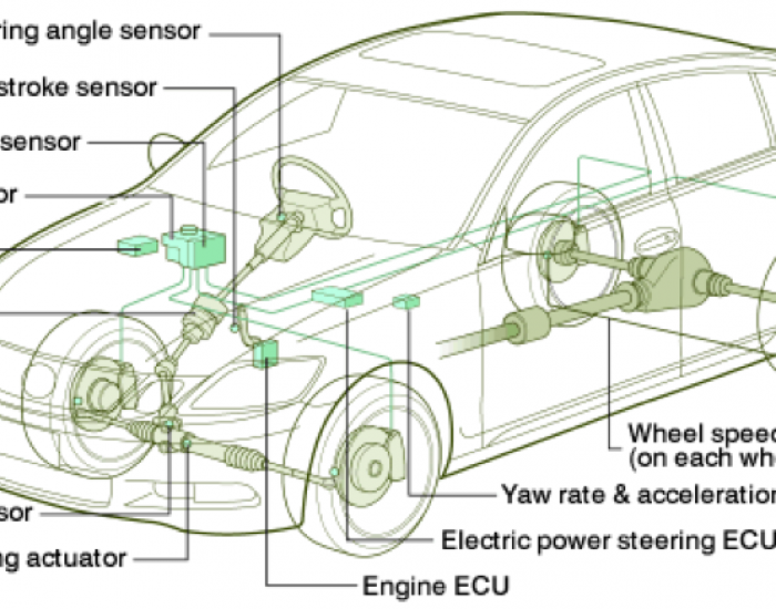 2004: Vehicle Dynamics Integrated Management