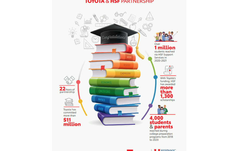 Hispanic Scholarship Fund and Toyota Announce Renewed Partnership, with $900,000 Grant for 2020-2021